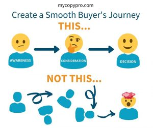 Create a smooth buyer's journey shows the steps from awareness to consideration to decision.